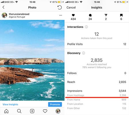 La efectividad de los hashtags en Instagram